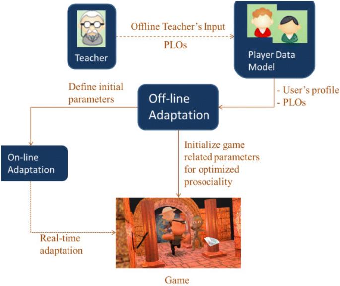 Learning prosocial skills through multiadaptive games: a case ...
