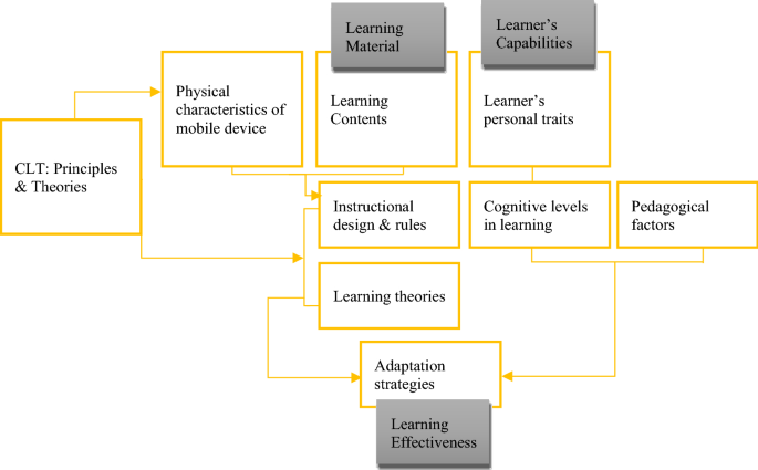 Cognitive Load Management In Mobile Learning Systems Principles And Theories Springerlink