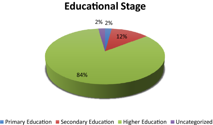 The trends and outcomes of flipped learning research between 2012 ...