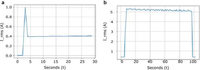 Image-based mains signal disaggregation and load recognition ...