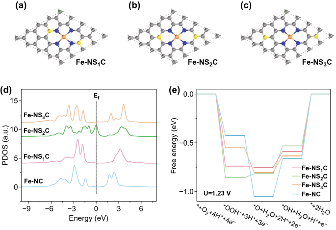 Atomically Dispersed Fe-N4 Modified with Precisely Located S for ...