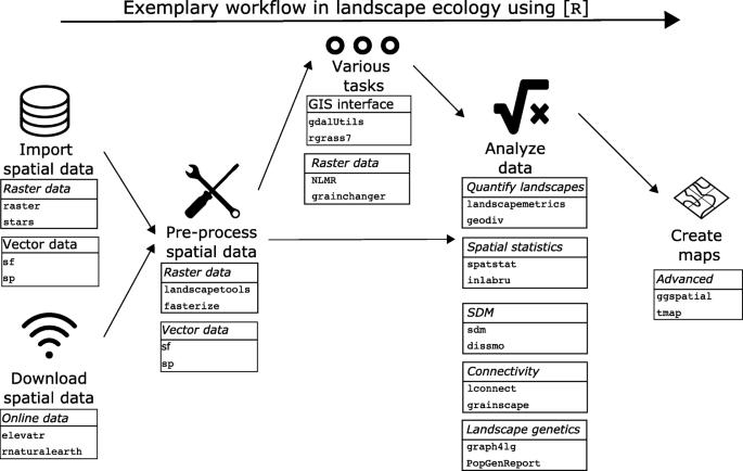 Open-source Tools in R for Landscape Ecology   SpringerLink