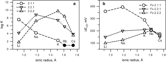 The Ferrocenium Ferrocene Couple A Versatile Redox Switch Springerlink