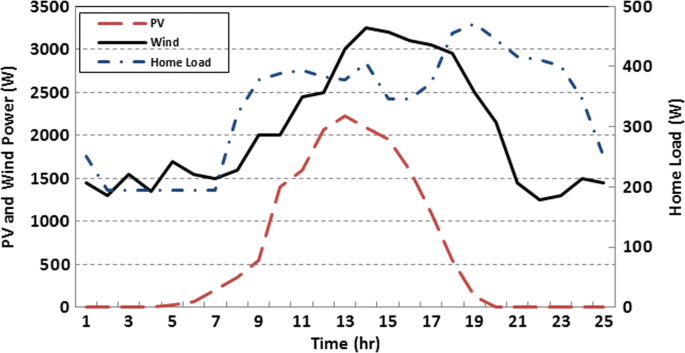 Investigation of Energy Storage Batteries in Stability Enforcement ...
