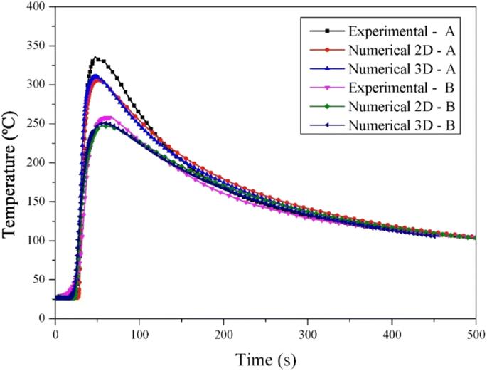 Experimental-based methodology for the double ellipsoidal heat ...