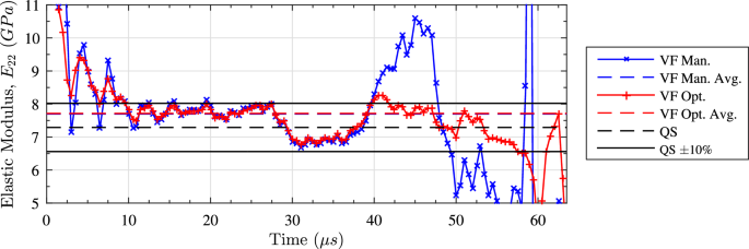 A Novel Image Based Inertial Impact Test Ibii For The Transverse