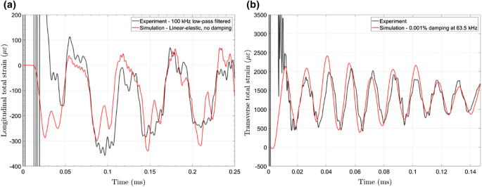 Dynamic Response of Advanced Materials Impacted by Particle Beams ...
