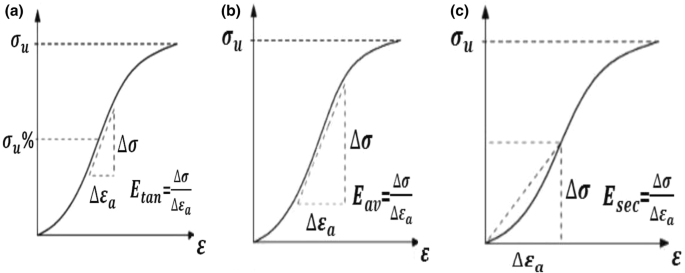 Investigation Of The Relationship Between Dynamic And Static