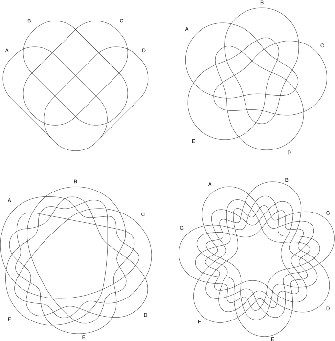 What Can Venn Diagrams Teach Us About Doing Data Science Better Springerlink
