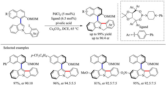 Construction of Biologically Important Biaryl Scaffolds through ...
