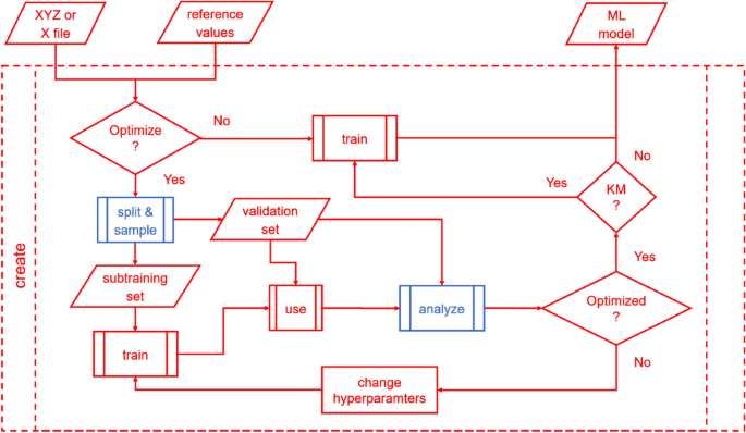 MLatom 2: An Integrative Platform for Atomistic Machine Learning ...