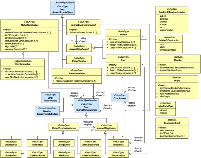 CityGML 3.0: New Functions Open Up New Applications | SpringerLink