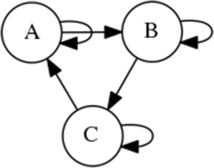 Evolution of control with learning classifier systems | SpringerLink