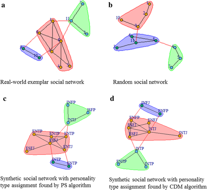 Heuristic methods for synthesizing realistic social networks