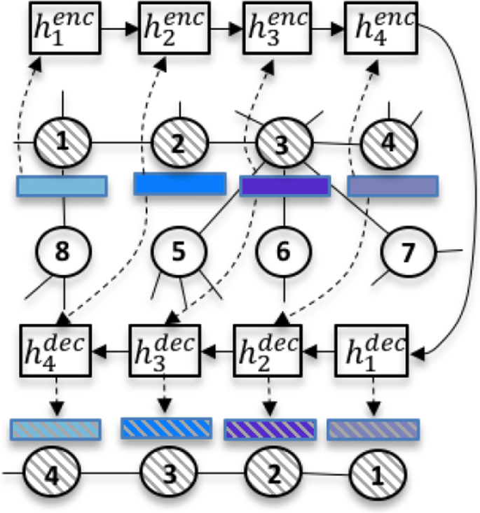 Sequence-to-sequence modeling for graph representation