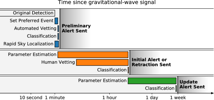 Prospects for observing and localizing gravitational-wave ...