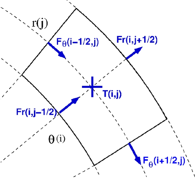 Magnetic, thermal and rotational evolution of isolated neutron ...