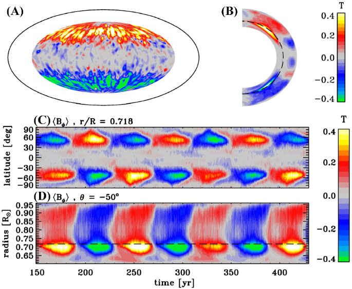 Dynamo models of the solar cycle   SpringerLink