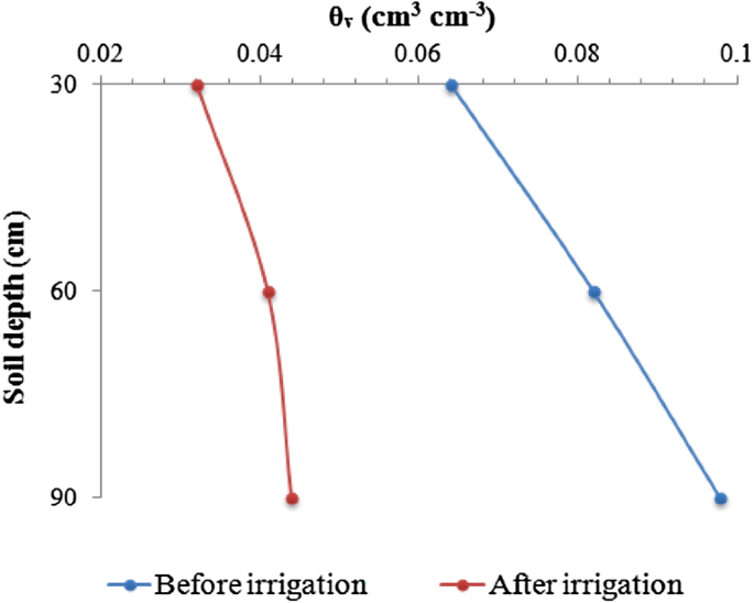 The Consequences Of Saline Irrigation Treatments On Soil Physicochemical Characteristics Springerlink