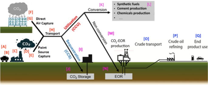 Assessing Carbon Capture: Public Policy, Science, and Societal ...
