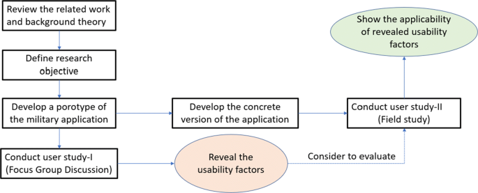 Exploring and Evaluating the Usability Factors for Military ...