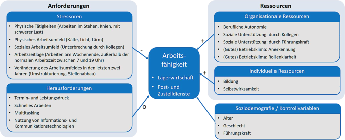 Die Logistik im Fokus empirischer Analysen: Arbeitsbedingungen und ...