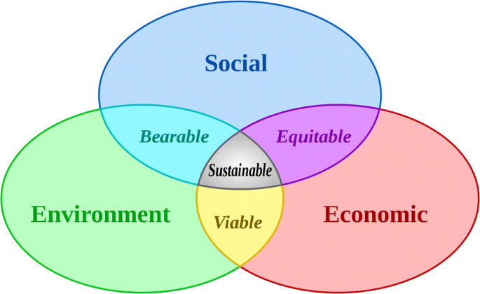 Managing Balance: Pursuit of Equilibrium Permeates the History of ...
