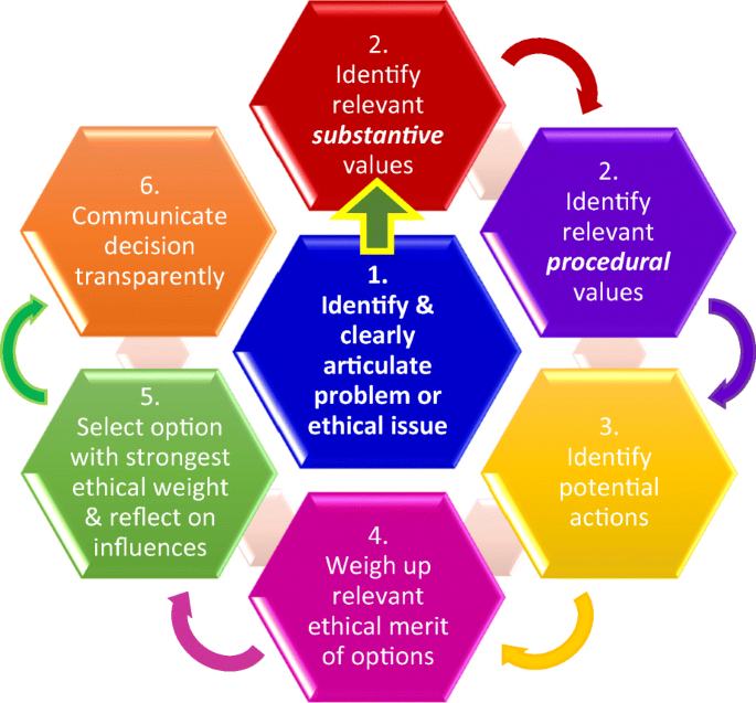 An Ethics Framework for Big Data in Health and Research   SpringerLink