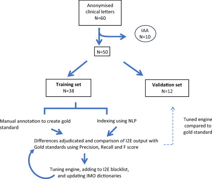 Evaluation of a Concept Mapping Task Using Named Entity ...