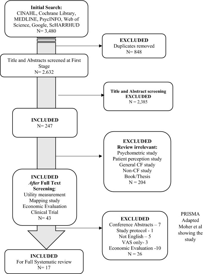 Health State Utility Data in Cystic Fibrosis: A Systematic Review ...