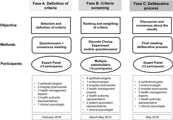 A Multiple Stakeholder Multicriteria Decision Analysis in Diabetic ...