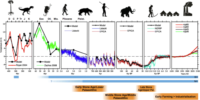 What can Palaeoclimate Modelling do for you?   SpringerLink