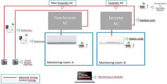 Comparison Of Energy Consumption Between Non Inverter And Inverter Type Air Conditioner In Saudi Arabia Springerlink
