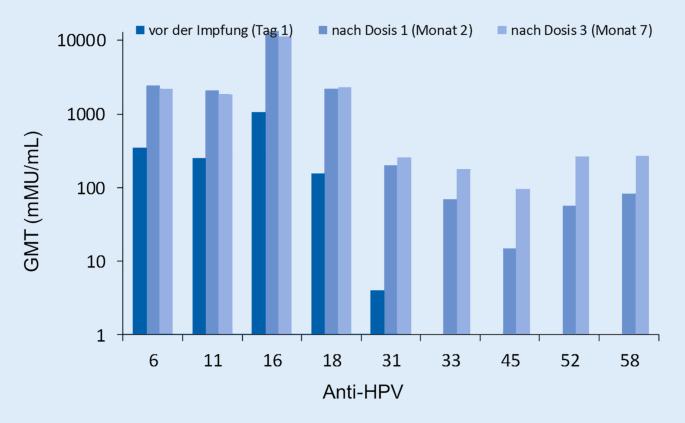 hpv impfung gardasil oder cervarix