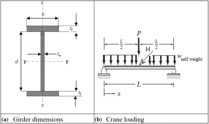 Mathematical Models For The Optimal Design Of I And H Shaped Crane Bridge Girders Springerlink