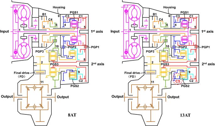 Progress In Automotive Transmission Technology Springerlink