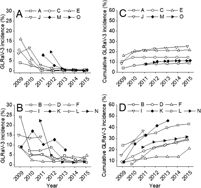 Vineyard-wide control of grapevine leafroll-associated virus 3 ...