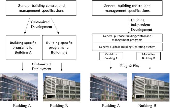Project report: new generation intelligent building platform