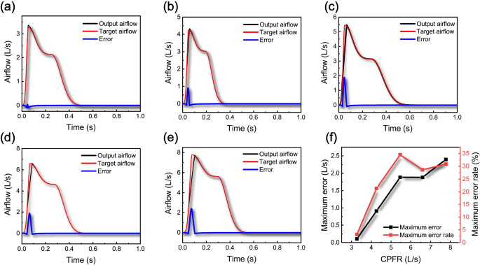 Novel assisted cough system based on simulating cough airflow ...