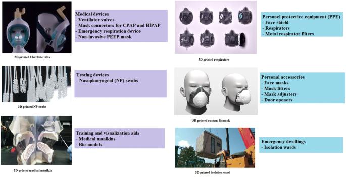3D printing in the battle against COVID-19 | SpringerLink