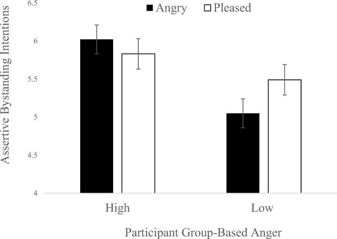 Children's Social Appraisal of Exclusion in Friendship Groups ...
