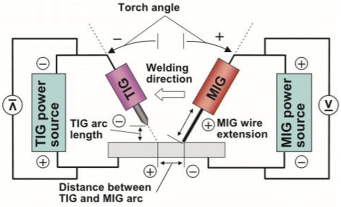 Evaluation Of The Tig Mig Mag Welding Process In Direct Polarity Springerlink