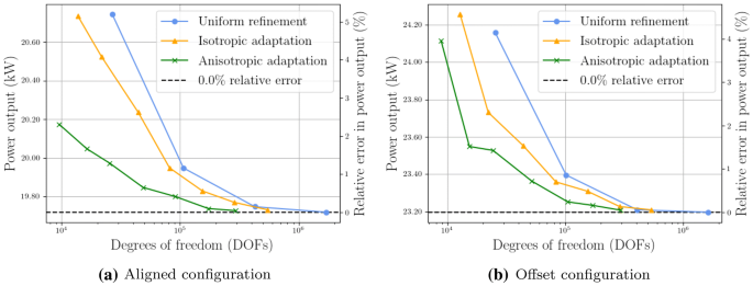 Goal-oriented error estimation and mesh adaptation for shallow ...