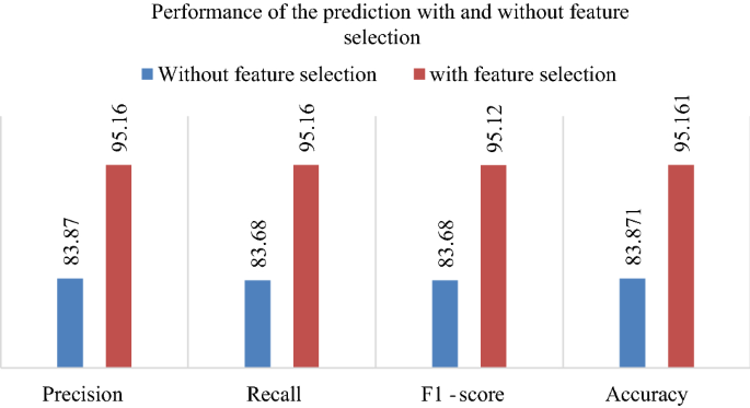 Detection Of Colon Cancer Based On Microarray Dataset Using Machine Learning As A Feature Selection And Classification Techniques Springerlink