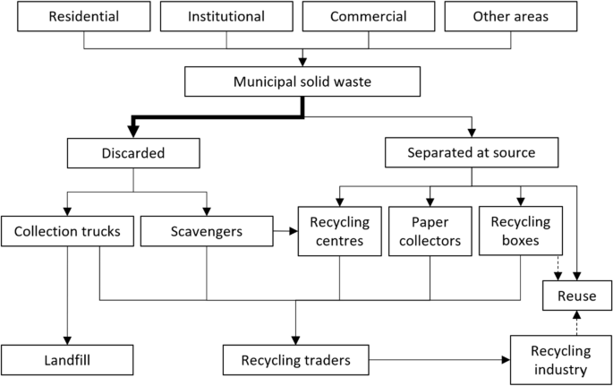 The plastic waste problem in Malaysia: management, recycling and ...