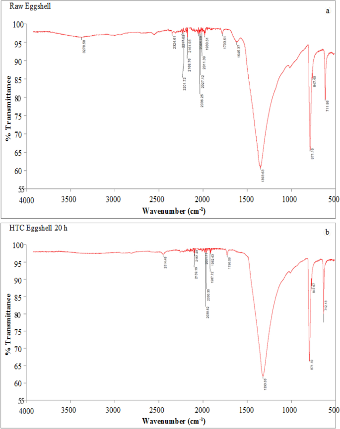 Production and characterisation of adsorbents synthesised by ...