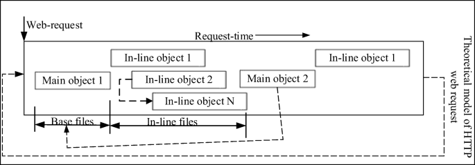 A heuristics for HTTP traffic identification in measuring user ...