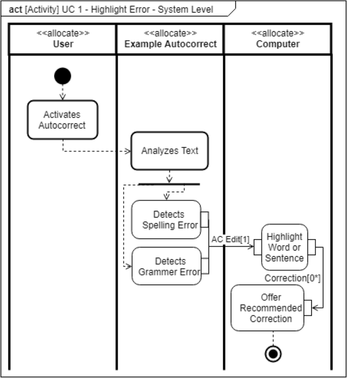 A Method For The Inclusion Of Human Factors In System Design Via Use Case Definition Springerlink