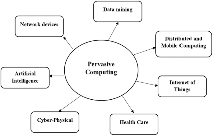 A Survey On Pervasive Computing Over Context Aware System Springerlink