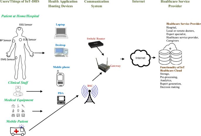 Internet of things based distributed healthcare systems: a review |  SpringerLink